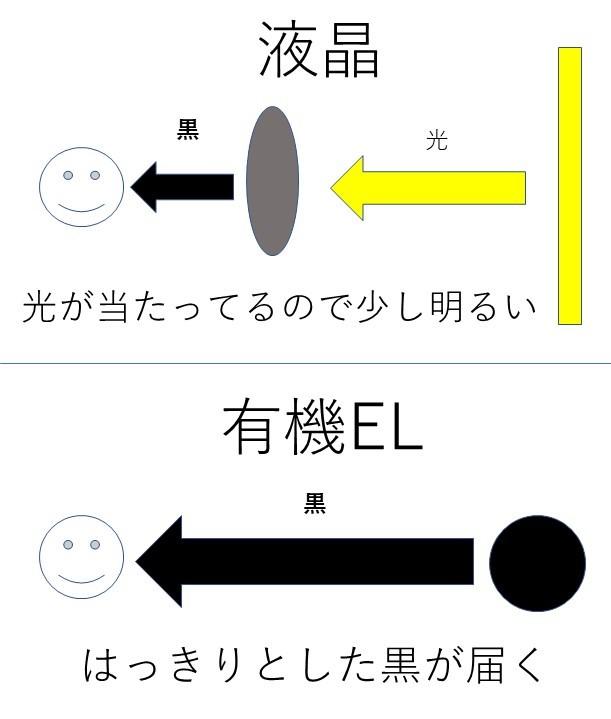 液晶 と 有機 el
